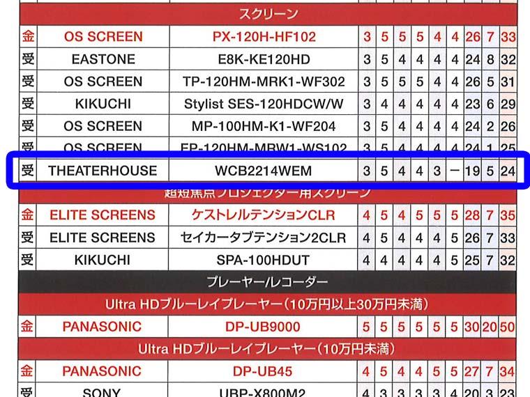 シアターハウスVGP入賞結果