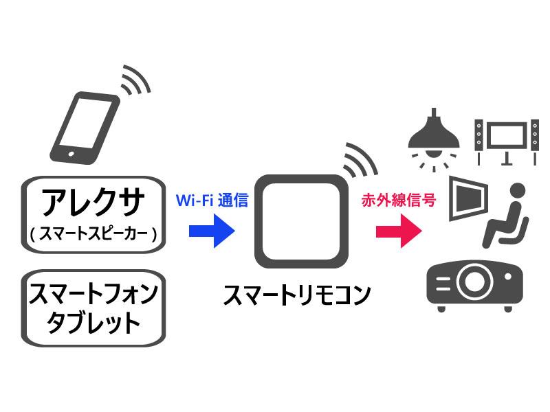 スマートリモコンの仕組み説明