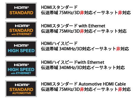 HDMIケーブルの規格と機能