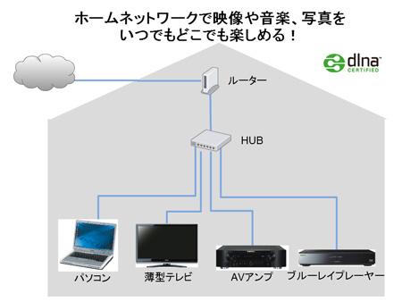 ホームシアター導入時にはホームネットワークが便利でオススメ!